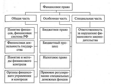 Методы финансового контроля схема фото 882